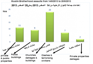 Muslim Brotherhood assaults from 14 to 20 August 2013