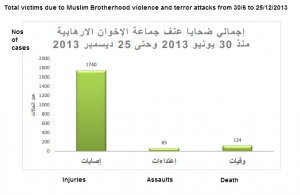 Muslim Brotherhood terrorist organization in Egypt